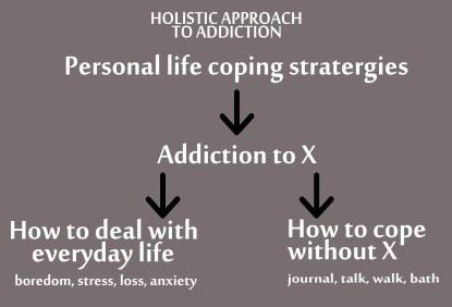 addiction model 2