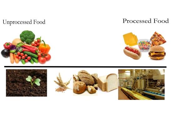 unprocessed vs processed